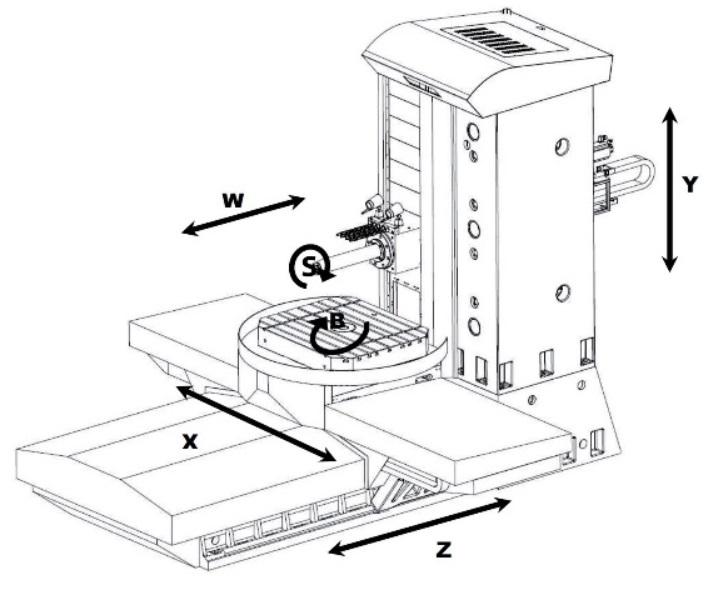 Aléseuse FERMAT WFC 10 CNC